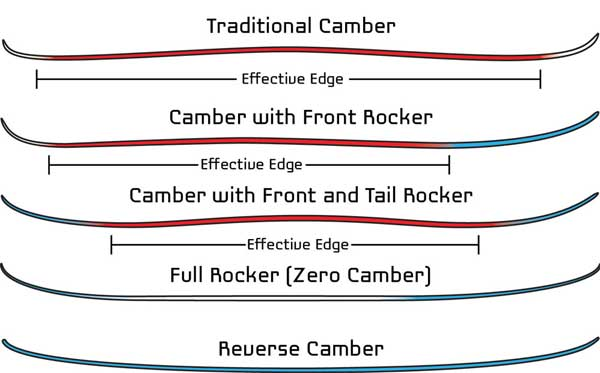 Diagram of camber styles for skis.