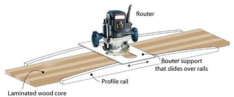 Diagram of router with supports to cut wood plank.